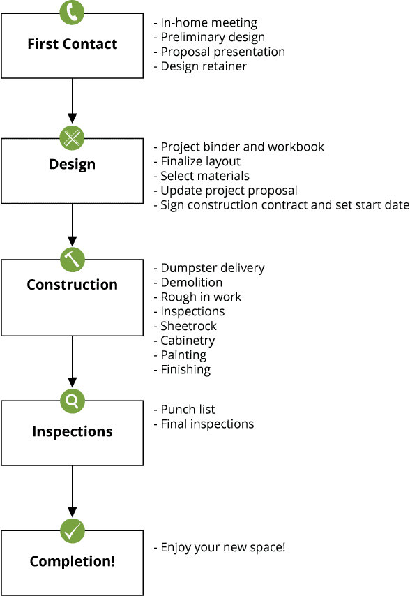 process-flowchart2